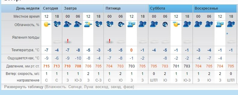 случае погода гисметео в благовещенске на 2 недели виды термобелья